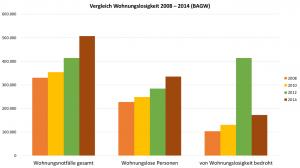 Vergleich Wohnungslosigkeit von 2008 - 2014 // Quelle: Jahresbericht Haus Sebastian